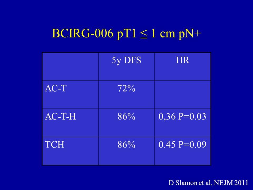 BCIRG-006 pT1 1 cm pN+ D Slamon et al, NEJM 2011 5y DFSHR AC-T72% AC-T-H86%0,36 P=0.03 TCH86%0.45 P=0.09