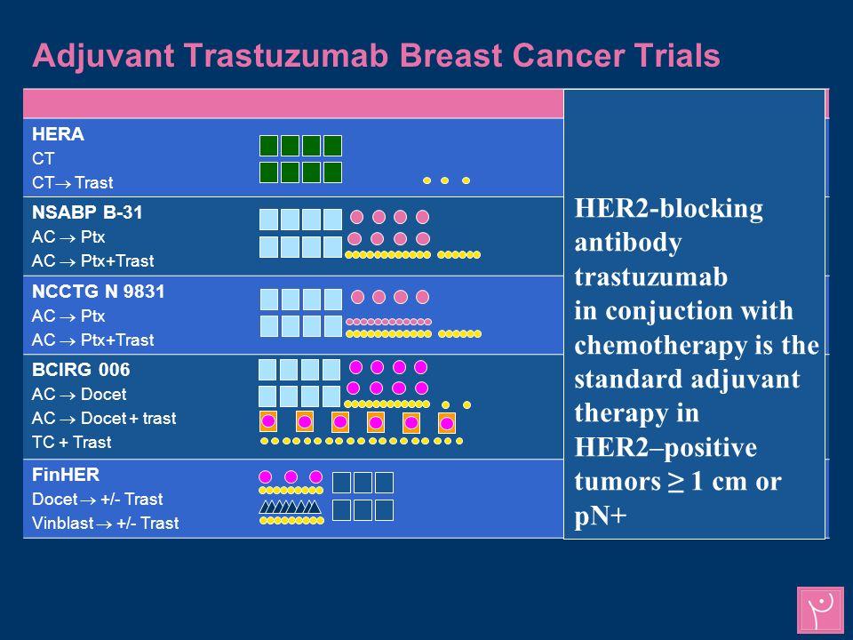 Adjuvant Trastuzumab Breast Cancer Trials Severe CHFSyst.