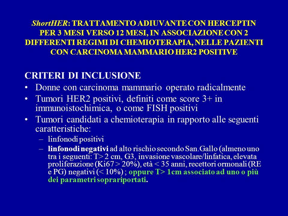 ShortHER: TRATTAMENTO ADIUVANTE CON HERCEPTIN PER 3 MESI VERSO 12 MESI, IN ASSOCIAZIONE CON 2 DIFFERENTI REGIMI DI CHEMIOTERAPIA, NELLE PAZIENTI CON CARCINOMA MAMMARIO HER2 POSITIVE CRITERI DI INCLUSIONE Donne con carcinoma mammario operato radicalmente Tumori HER2 positivi, definiti come score 3+ in immunoistochimica, o come FISH positivi Tumori candidati a chemioterapia in rapporto alle seguenti caratteristiche: –linfonodi positivi –linfonodi negativi ad alto rischio secondo San.Gallo (almeno uno tra i seguenti: T> 2 cm, G3, invasione vascolare/linfatica, elevata proliferazione (Ki67 > 20%), età 1cm associato ad uno o più dei parametri soprariportati.