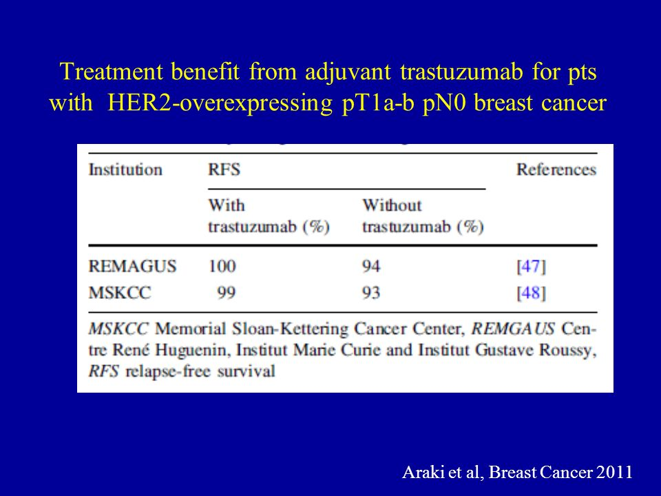 Treatment benefit from adjuvant trastuzumab for pts with HER2-overexpressing pT1a-b pN0 breast cancer Araki et al, Breast Cancer 2011