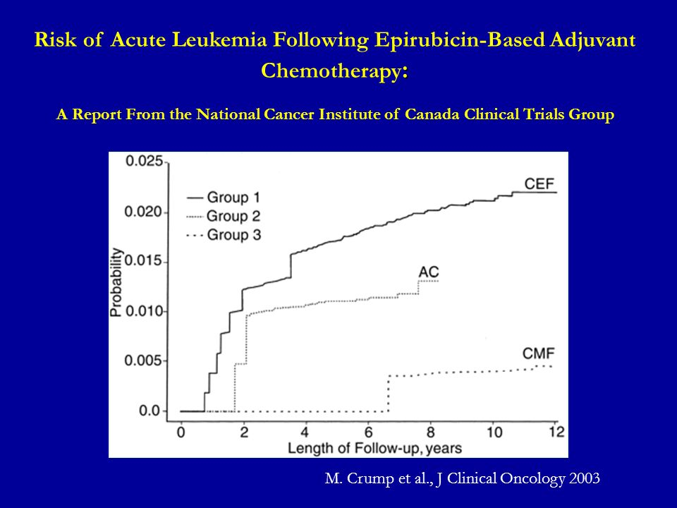 M. Crump et al., J Clinical Oncology 2003 : Risk of Acute Leukemia Following Epirubicin-Based Adjuvant Chemotherapy : A Report From the National Cance