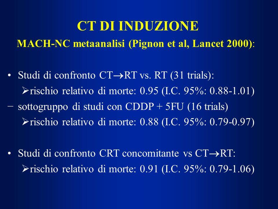CT DI INDUZIONE MACH-NC metaanalisi (Pignon et al, Lancet 2000): Studi di confronto CT RT vs. RT (31 trials): rischio relativo di morte: 0.95 (I.C. 95