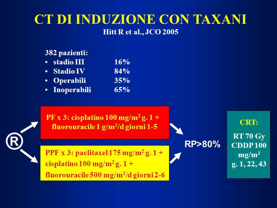 CT DI INDUZIONE CON TAXANI Hitt R et al., JCO 2005 ® PF x 3: cisplatino 100 mg/m 2 g. 1 + fluorouracile 1 g/m 2 /d giorni 1-5 PPF x 3: paclitaxel 175
