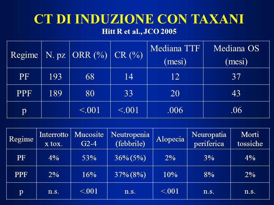 CT DI INDUZIONE CON TAXANI Hitt R et al., JCO 2005 RegimeN. pzORR (%)CR (%) Mediana TTF (mesi) Mediana OS (mesi) PF19368141237 PPF18980332043 p<.001.0