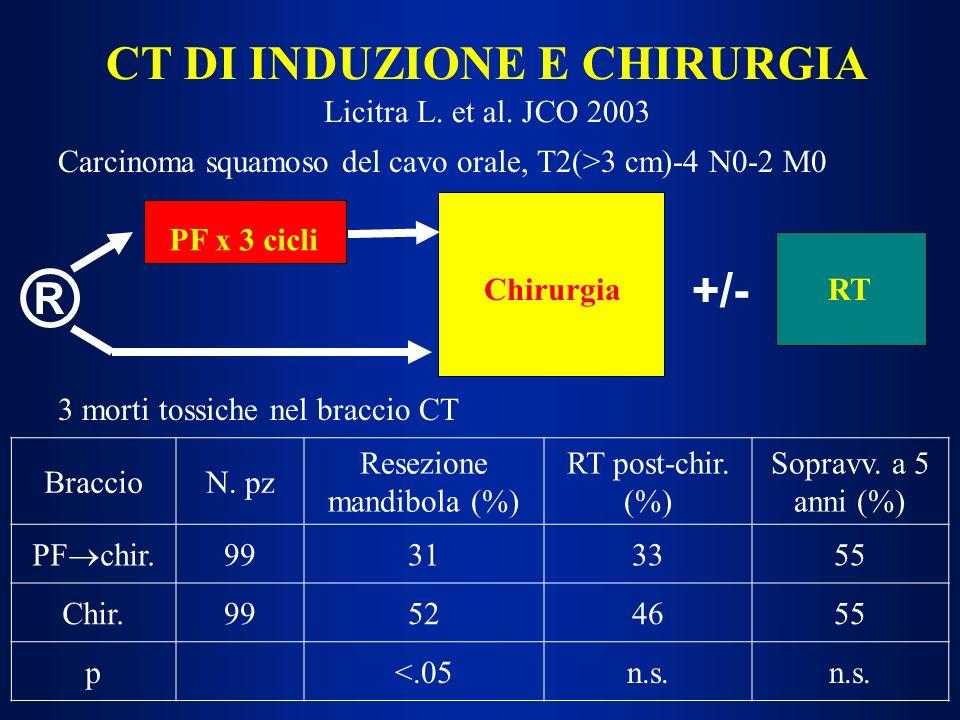 CT DI INDUZIONE E CHIRURGIA Licitra L. et al. JCO 2003 ® PF x 3 cicli ChirurgiaRT BraccioN. pz Resezione mandibola (%) RT post-chir. (%) Sopravv. a 5