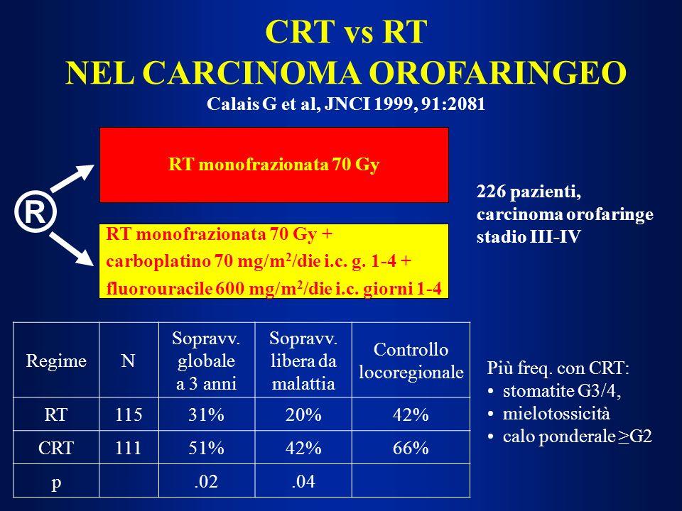 CRT vs RT NEL CARCINOMA OROFARINGEO Calais G et al, JNCI 1999, 91:2081 ® RT monofrazionata 70 Gy RT monofrazionata 70 Gy + carboplatino 70 mg/m 2 /die