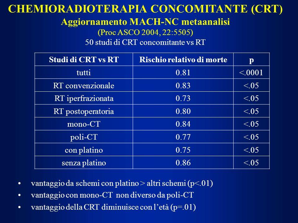 CHEMIORADIOTERAPIA CONCOMITANTE (CRT) Aggiornamento MACH-NC metaanalisi (Proc ASCO 2004, 22:5505) 50 studi di CRT concomitante vs RT Studi di CRT vs R