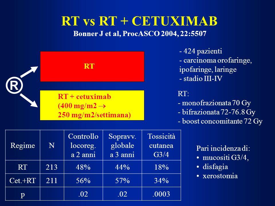 RT vs RT + CETUXIMAB Bonner J et al, ProcASCO 2004, 22:5507 ® RT: - monofrazionata 70 Gy - bifrazionata 72-76.8 Gy - boost concomitante 72 Gy RT + cet