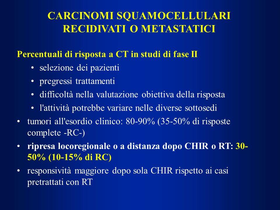CARCINOMI SQUAMOCELLULARI RECIDIVATI O METASTATICI Percentuali di risposta a CT in studi di fase II selezione dei pazienti pregressi trattamenti diffi