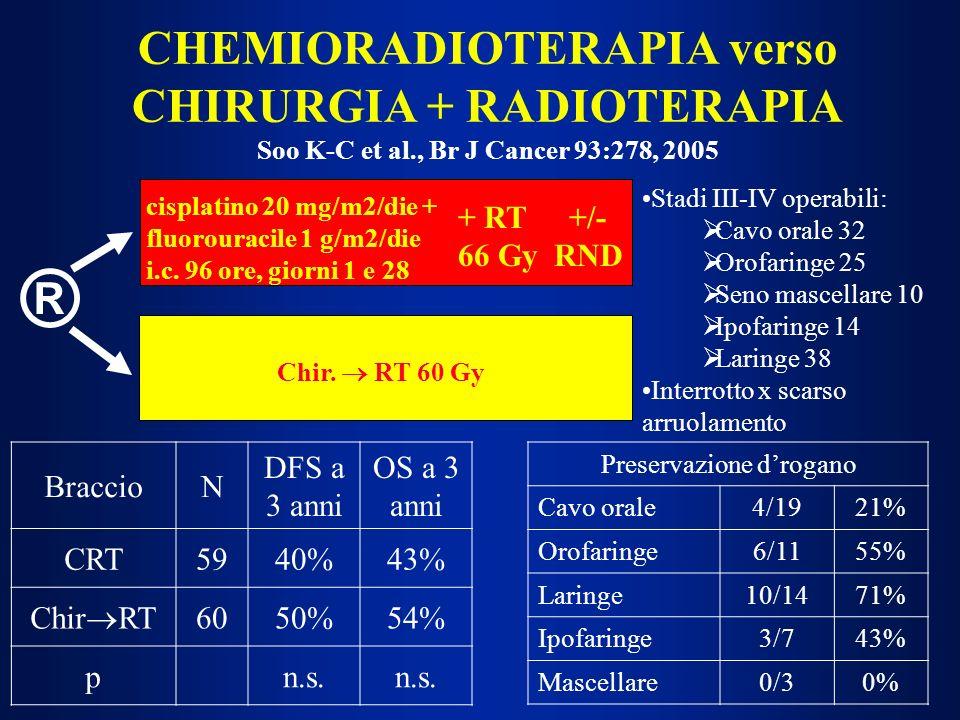 Methotrexate, idrossiurea, bleomicina, fluorouracile, mitomicina, taxani, gemcitabina: risultati discordanti; provocano mucosite Cisplatino: scarsa mucosite 100 mg/m 2 ogni 21 giorni settimanale: 20-50 mg/m 2, risultati non univoci 6 mg/m 2 /die aumento significativo di OS rispetto a sola RT Carboplatino: 100 mg/m 2 o AUC 1.5 settimanali efficacia analoga al CDDP (due studi di confronto) CHEMIORADIOTERAPIA CONCOMITANTE (CRT): AGENTI SINGOLI