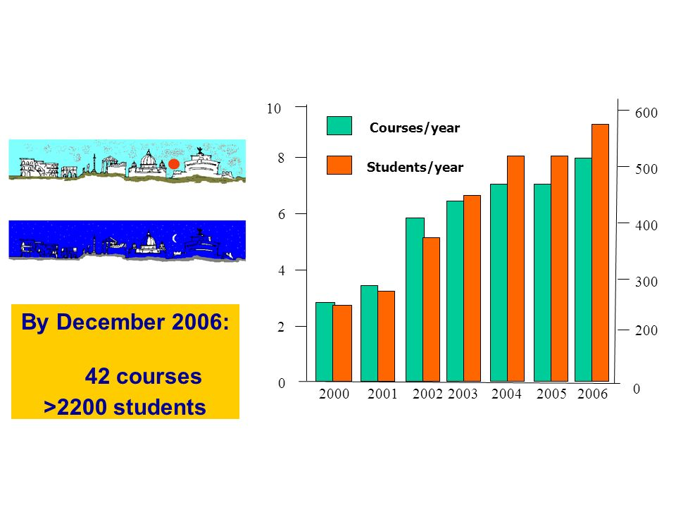 Courses/year Students/year By December 2006: 42 courses >2200 students