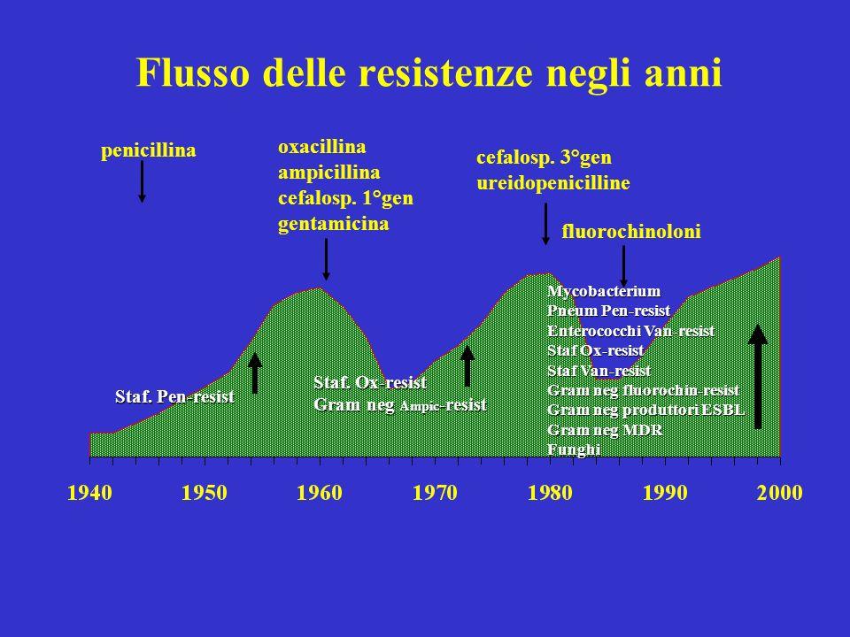 Flusso delle resistenze negli anni penicillina oxacillina ampicillina cefalosp. 1°gen gentamicina cefalosp. 3°gen ureidopenicilline fluorochinoloni St