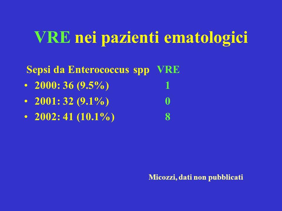 VRE nei pazienti ematologici Sepsi da Enterococcus spp 2000: 36 (9.5%) 2001: 32 (9.1%) 2002: 41 (10.1%) VRE 1 0 8 Micozzi, dati non pubblicati