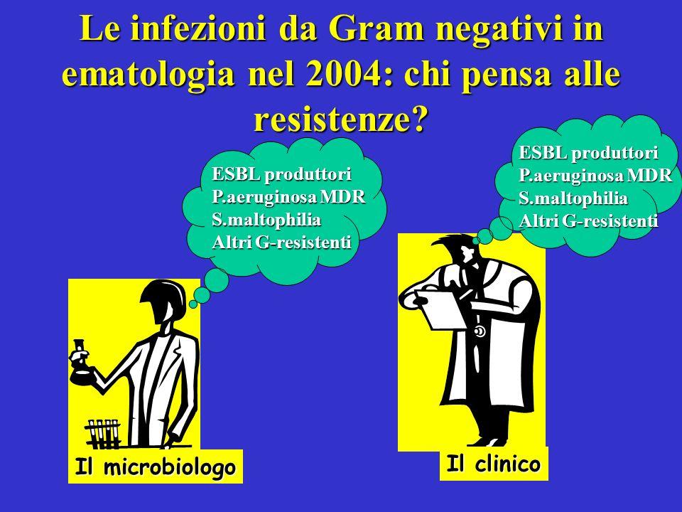 Le infezioni da Gram negativi in ematologia nel 2004: chi pensa alle resistenze? Il microbiologo Il clinico ESBL produttori P.aeruginosa MDR S.maltoph