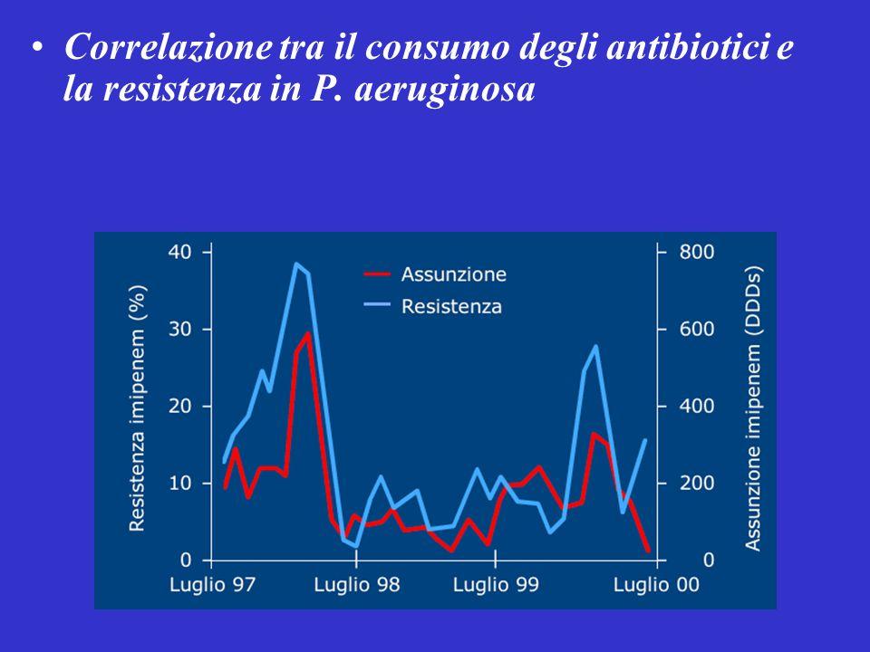 Correlazione tra il consumo degli antibiotici e la resistenza in P. aeruginosa