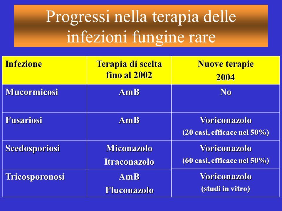 Progressi nella terapia delle infezioni fungine rareInfezione Terapia di scelta fino al 2002 MucormicosiAmB FusariosiAmB ScedosporiosiMiconazoloItraco