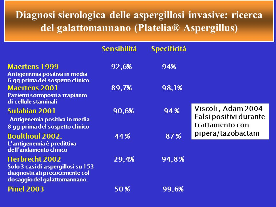 Diagnosi sierologica delle aspergillosi invasive: ricerca del galattomannano (Platelia® Aspergillus) Maertens 1999 92,6% 94% Antigenemia positiva in m