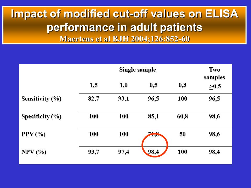 Impact of modified cut-off values on ELISA performance in adult patients Maertens et al BJH 2004;126:852-60 Single sample Two samples >0.5 >0.51,51,00,50,3 Sensitivity (%) 82,793,196,510096,5 Specificity (%) 10010085,160,898,6 PPV (%) 10010071,85098,6 NPV (%) 93,797,498,410098,4
