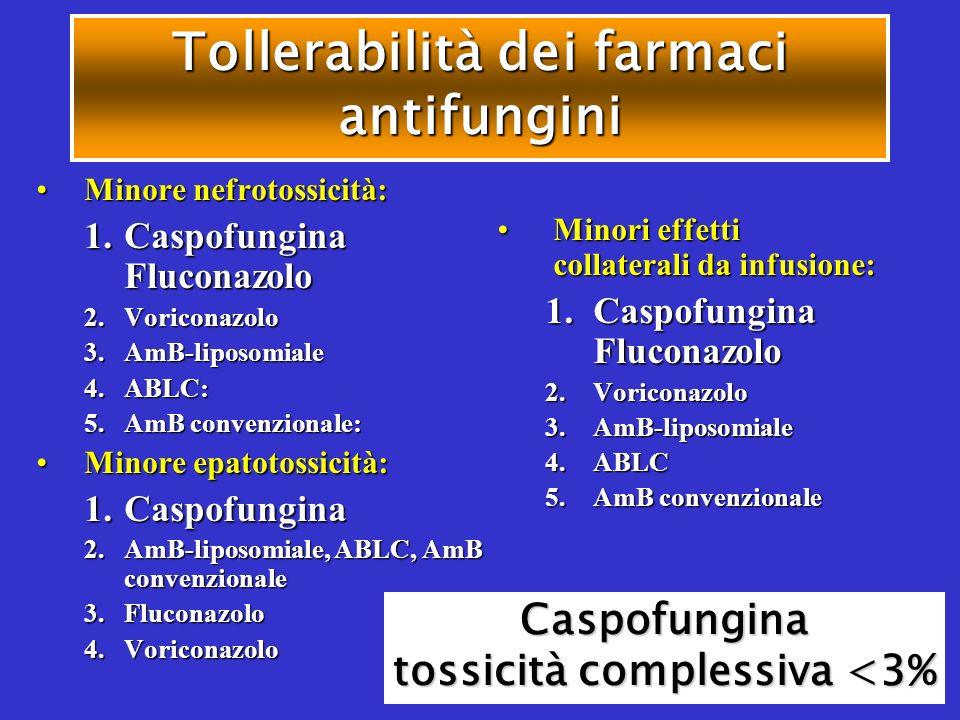 Tollerabilità dei farmaci antifungini Minore nefrotossicità:Minore nefrotossicità: 1.Caspofungina Fluconazolo 2.Voriconazolo 3.AmB-liposomiale 4.ABLC: