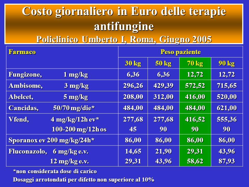 Costo giornaliero in Euro delle terapie antifungine Policlinico Umberto I, Roma, Giugno 2005 Farmaco Peso paziente 30 kg 50 kg 70 kg 90 kg Fungizone,