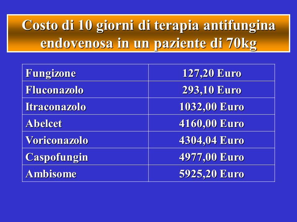 Costo di 10 giorni di terapia antifungina endovenosa in un paziente di 70kg Fungizone 127,20 Euro Fluconazolo 293,10 Euro Itraconazolo 1032,00 Euro Ab