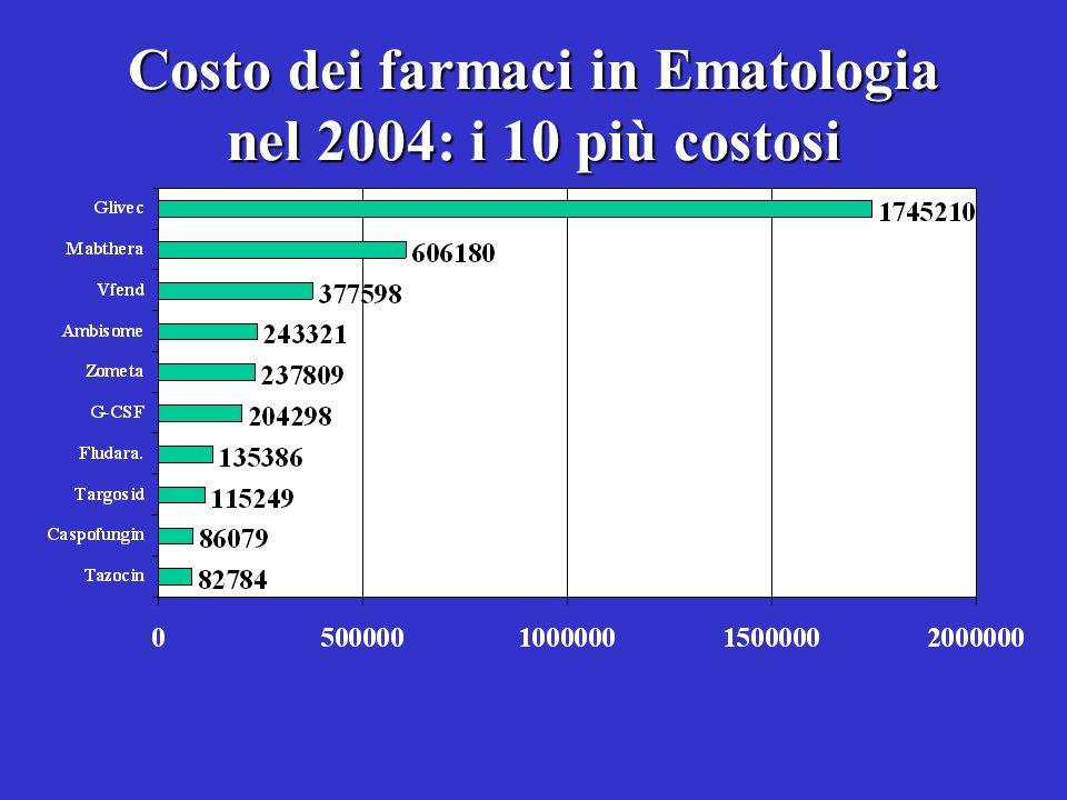 Costo dei farmaci in Ematologia nel 2004: i 10 più costosi