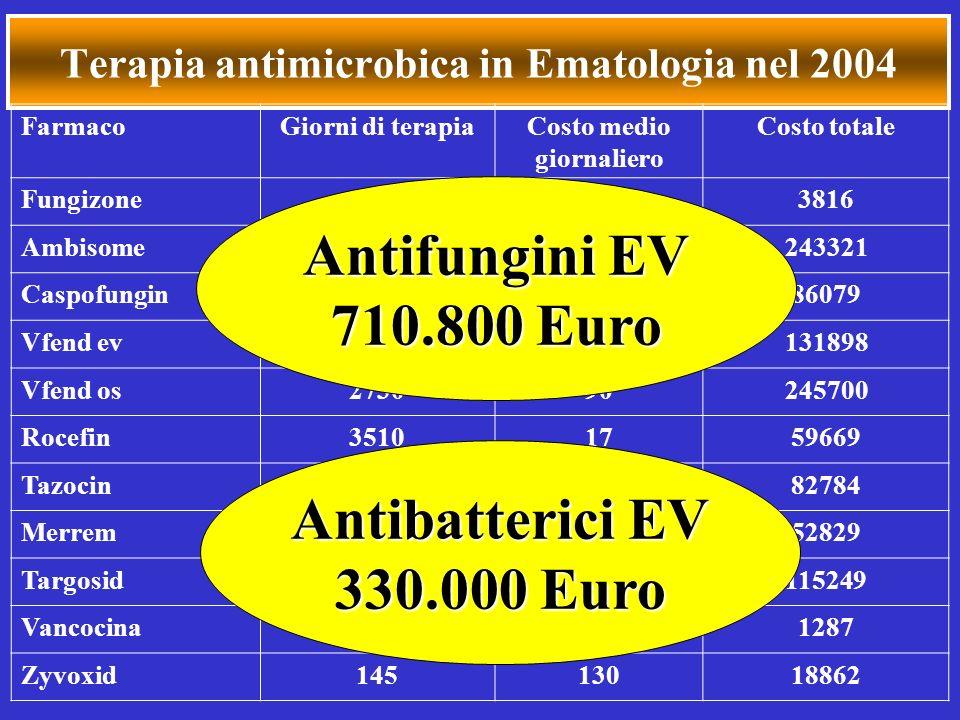 Terapia antimicrobica in Ematologia nel 2004 FarmacoGiorni di terapiaCosto medio giornaliero Costo totale Fungizone4009,53816 Ambisome425572243321 Cas