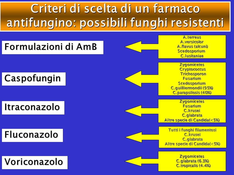 Criteri di scelta di un farmaco antifungino: possibili funghi resistenti Formulazioni di AmB Caspofungin Fluconazolo A.terreusA.versicolor A.flavus (a