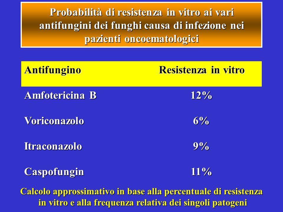 Probabilità di resistenza in vitro ai vari antifungini dei funghi causa di infezione nei pazienti oncoematologici Calcolo approssimativo in base alla