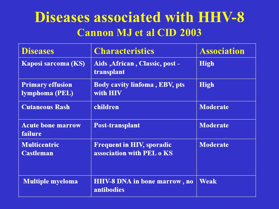 Diseases associated with HHV-8 Cannon MJ et al CID 2003 DiseasesCharacteristicsAssociation Kaposi sarcoma (KS)Aids,African, Classic, post - transplant