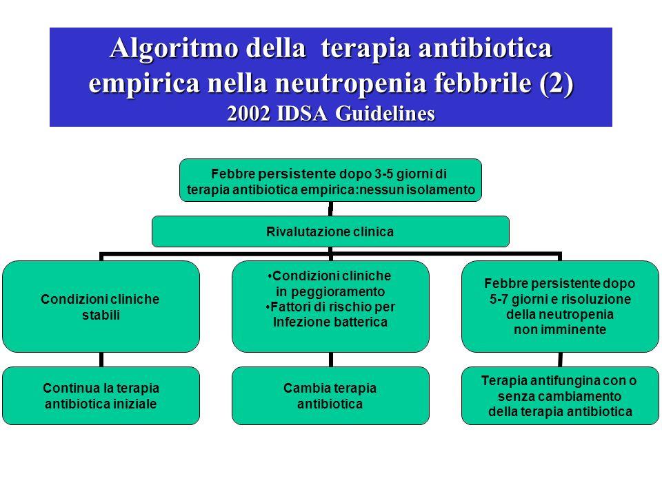 Algoritmo della terapia antibiotica empirica nella neutropenia febbrile (2) 2002 IDSA Guidelines Febbre persistente dopo 3-5 giorni di terapia antibio