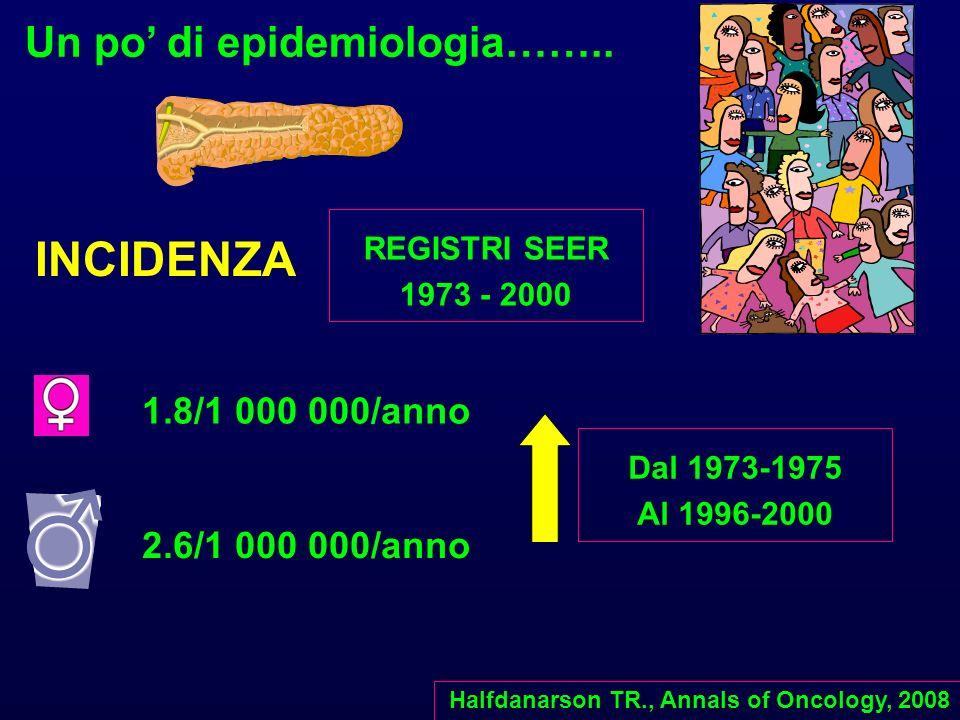 REGISTRI SEER 1973 - 2000 INCIDENZA 1.8/1 000 000/anno 2.6/1 000 000/anno Halfdanarson TR., Annals of Oncology, 2008 Un po di epidemiologia…….. Dal 19