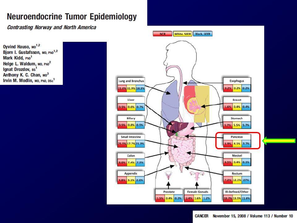 WHO Carcinomi endocrini ben differenziati Tumori endocrini ben differenziati Carcinomi endocrini scarsamente differenziati
