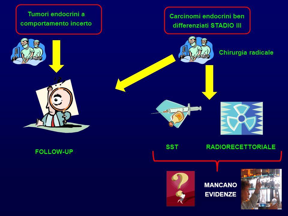 Tumori endocrini a comportamento incerto FOLLOW-UP Carcinomi endocrini ben differenziati STADIO III SSTRADIORECETTORIALE Chirurgia radicale MANCANO EV