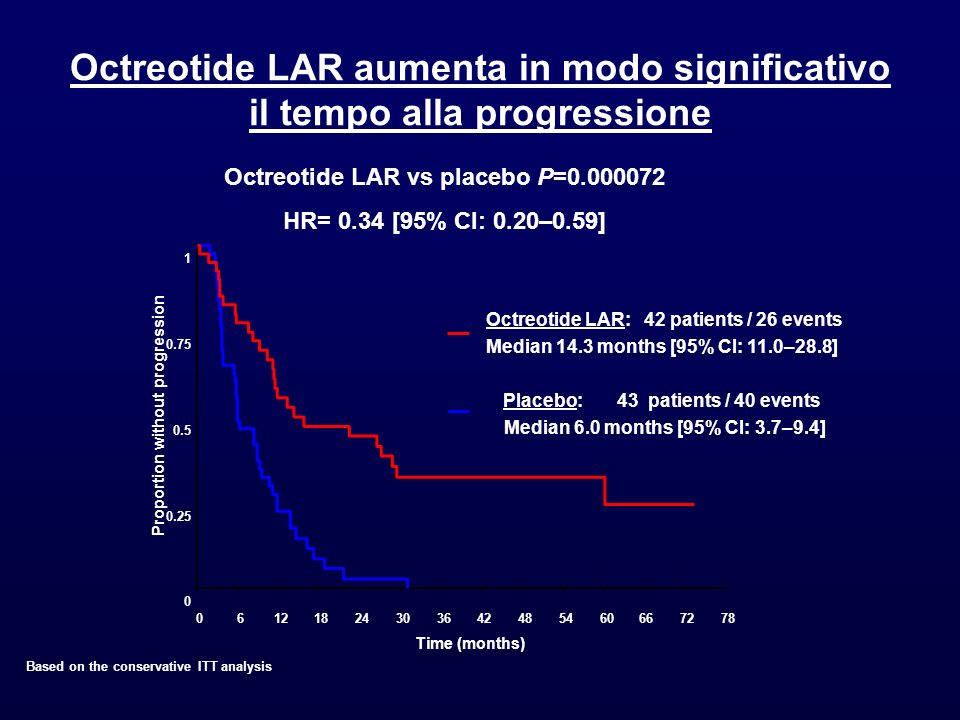 Octreotide LAR aumenta in modo significativo il tempo alla progressione Octreotide LAR vs placebo P=0.000072 HR= 0.34 [95% CI: 0.20–0.59] Octreotide L