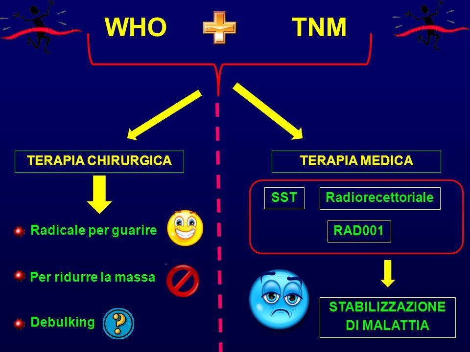 WHOTNM TERAPIA CHIRURGICA Radicale per guarire Per ridurre la massa Debulking TERAPIA MEDICA SST Radiorecettoriale RAD001 STABILIZZAZIONE DI MALATTIA