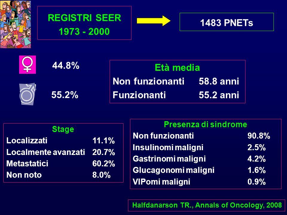 REGISTRI SEER 1973 - 2000 Halfdanarson TR., Annals of Oncology, 2008 1483 PNETs 44.8% 55.2% Età media Non funzionanti58.8 anni Funzionanti55.2 anni St