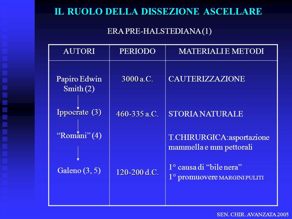 IL RUOLO DELLA DISSEZIONE ASCELLARE ERA PRE-HALSTEDIANA (1) AUTORIPERIODOMATERIALI E METODI Papiro Edwin Smith (2) Ippocrate (3) Romani (4) Galeno (3, 5) 3000 a.C.
