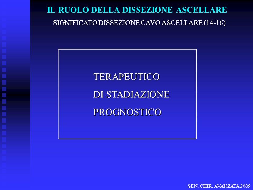 SIGNIFICATO DISSEZIONE CAVO ASCELLARE (14-16) TERAPEUTICO DI STADIAZIONE PROGNOSTICO SEN. CHIR. AVANZATA 2005 IL RUOLO DELLA DISSEZIONE ASCELLARE