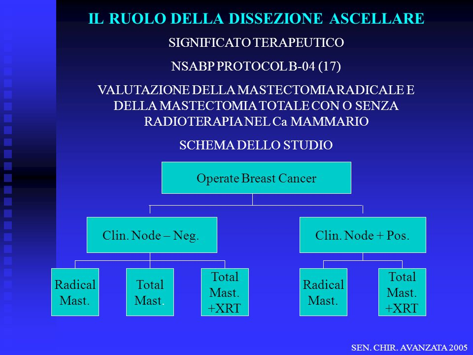 SIGNIFICATO TERAPEUTICO NSABP PROTOCOL B-04 (17) VALUTAZIONE DELLA MASTECTOMIA RADICALE E DELLA MASTECTOMIA TOTALE CON O SENZA RADIOTERAPIA NEL Ca MAMMARIO SCHEMA DELLO STUDIO Operate Breast Cancer Clin.
