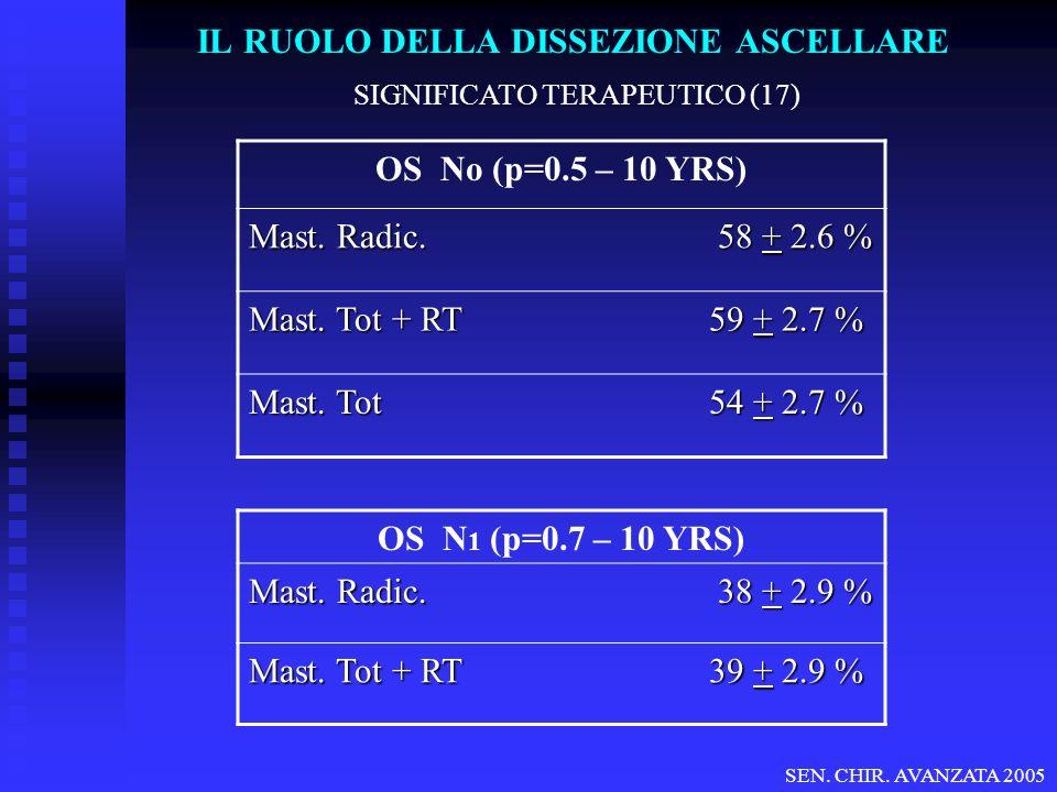 IL RUOLO DELLA DISSEZIONE ASCELLARE SIGNIFICATO TERAPEUTICO (17) OS No (p=0.5 – 10 YRS) Mast. Radic. 58 + 2.6 % Mast. Tot + RT 59 + 2.7 % Mast. Tot 54