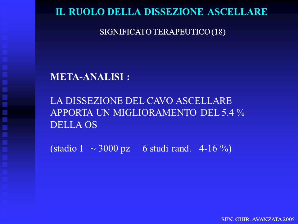 IL RUOLO DELLA DISSEZIONE ASCELLARE SIGNIFICATO TERAPEUTICO (18) META-ANALISI : LA DISSEZIONE DEL CAVO ASCELLARE APPORTA UN MIGLIORAMENTO DEL 5.4 % DELLA OS (stadio I ~ 3000 pz 6 studi rand.