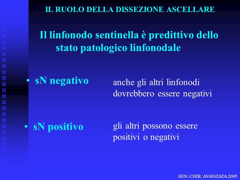 Il linfonodo sentinella è predittivo dello stato patologico linfonodale sN negativo sN positivo anche gli altri linfonodi dovrebbero essere negativi gli altri possono essere positivi o negativi SEN.