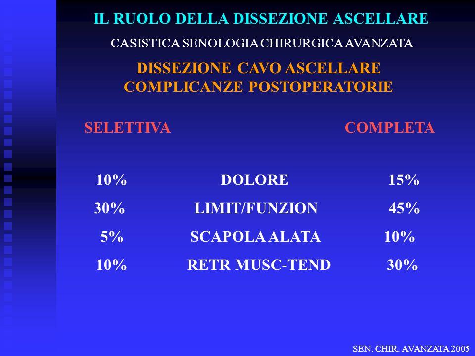 SEN. CHIR. AVANZATA 2005 CASISTICA SENOLOGIA CHIRURGICA AVANZATA SELETTIVA COMPLETA 10% DOLORE 15% 30% LIMIT/FUNZION 45% 5% SCAPOLA ALATA 10% 10% RETR