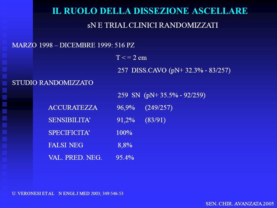 sN E TRIAL CLINICI RANDOMIZZATI MARZO 1998 – DICEMBRE 1999: 516 PZ T < = 2 cm 257 DISS.CAVO (pN+ 32.3% - 83/257) STUDIO RANDOMIZZATO 259 SN (pN+ 35.5%