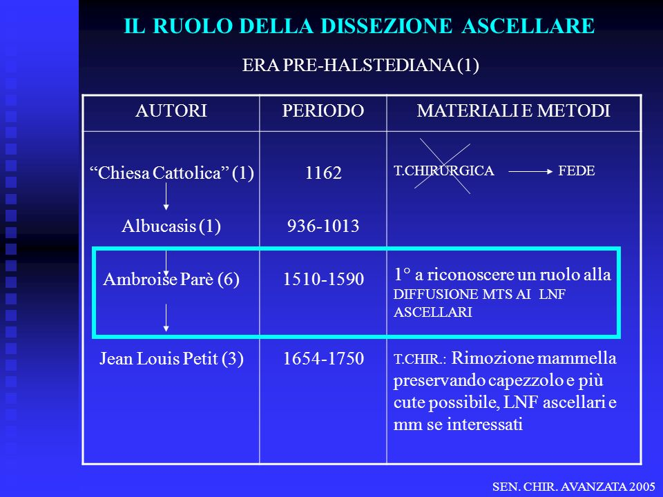 IL RUOLO DELLA DISSEZIONE ASCELLARE ERA PRE-HALSTEDIANA (1) AUTORIPERIODOMATERIALI E METODI Chiesa Cattolica (1) Albucasis (1) Ambroise Parè (6) Jean Louis Petit (3) 1162 936-1013 1510-1590 1654-1750 T.CHIRURGICA FEDE 1° a riconoscere un ruolo alla DIFFUSIONE MTS AI LNF ASCELLARI T.CHIR.: Rimozione mammella preservando capezzolo e più cute possibile, LNF ascellari e mm se interessati SEN.