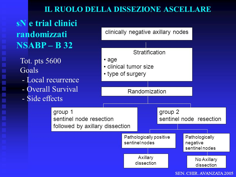 sN e trial clinici randomizzati NSABP – B 32 Tot. pts 5600 Goals - Local recurrence - Overall Survival - Side effects clinically negative axillary nod