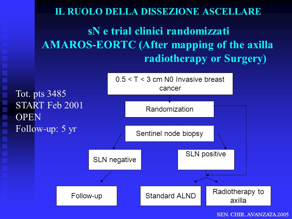sN e trial clinici randomizzati AMAROS-EORTC (After mapping of the axilla radiotherapy or Surgery) Tot.