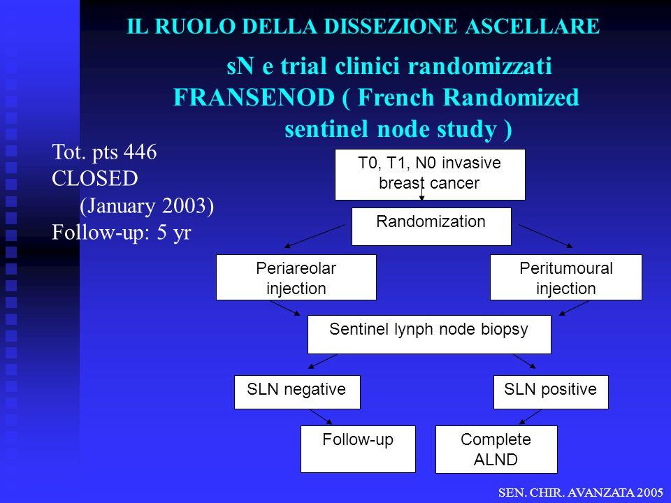 sN e trial clinici randomizzati FRANSENOD ( French Randomized sentinel node study ) Tot. pts 446 CLOSED (January 2003) Follow-up: 5 yr SEN. CHIR. AVAN
