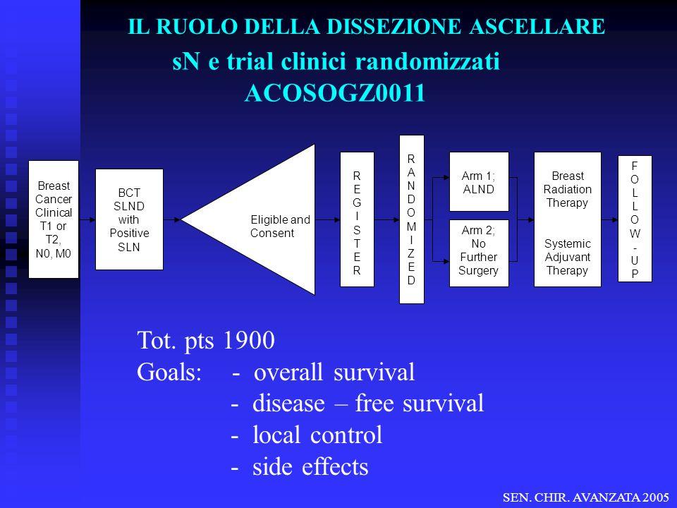 sN e trial clinici randomizzati ACOSOGZ0011 Tot. pts 1900 Goals: - overall survival - disease – free survival - local control - side effects BCT SLND